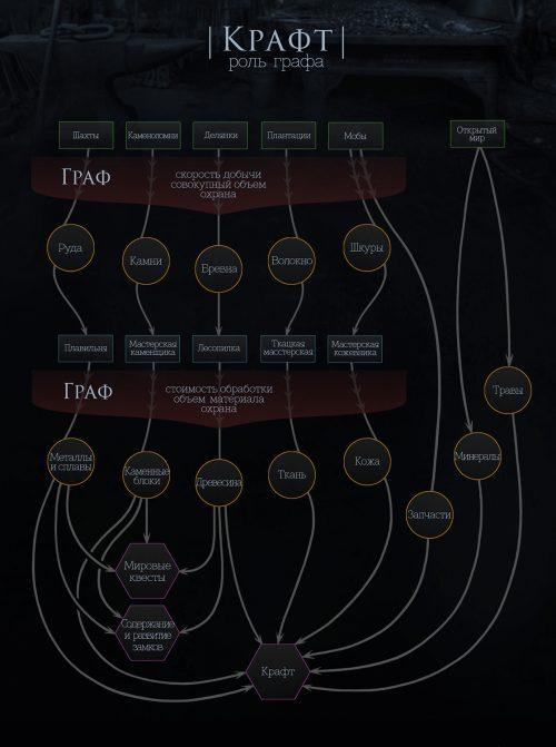 Крафт: влияние графа. Часть II
